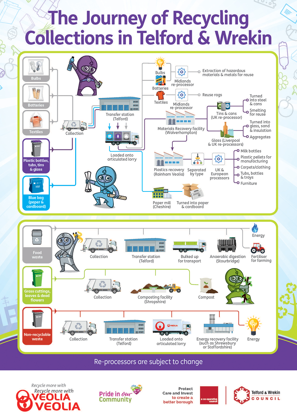 An illustration of the journey of recycling collections in Telford and Wrekin.