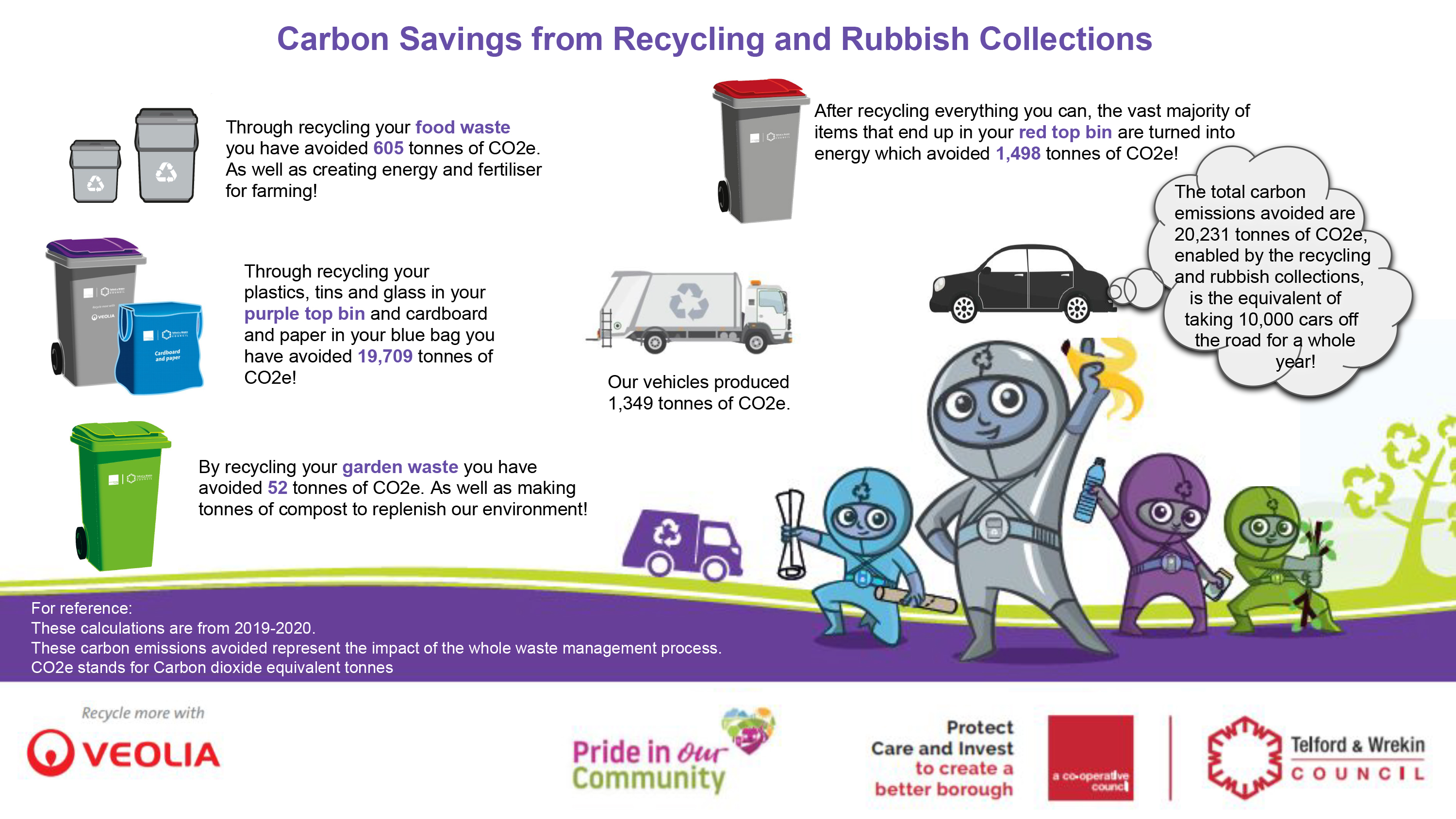 An illustration of the carbon savings made through recycling and waste collections in Telford and Wrekin.
