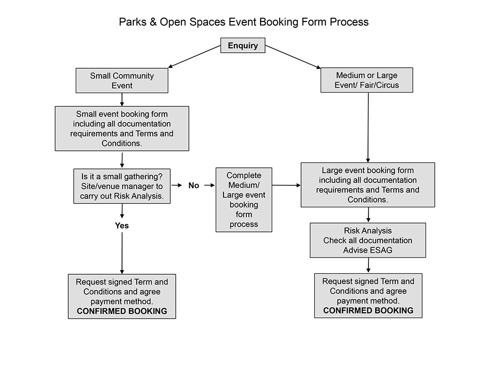 Event booking process flow chart.